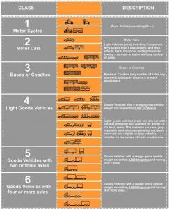 vehicleclassifications